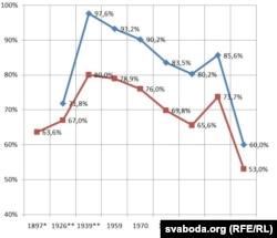 Беларуская мова як родная ў перапісах насельніцтва (1897–2009)