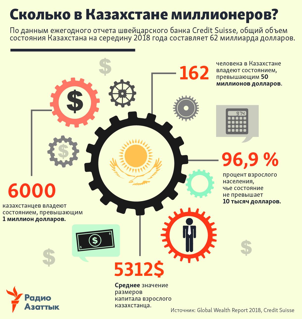 Kazakhstani millionaires