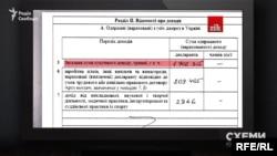 Відповідно до декларації, показаної журналістами програми «Наші гроші», у 2014 році податковий міліціонер Сергій Солодченко був мільйонером