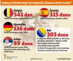 Infographic: (2) European countries longest waiting for governments forming, Balkan service, August 2019
