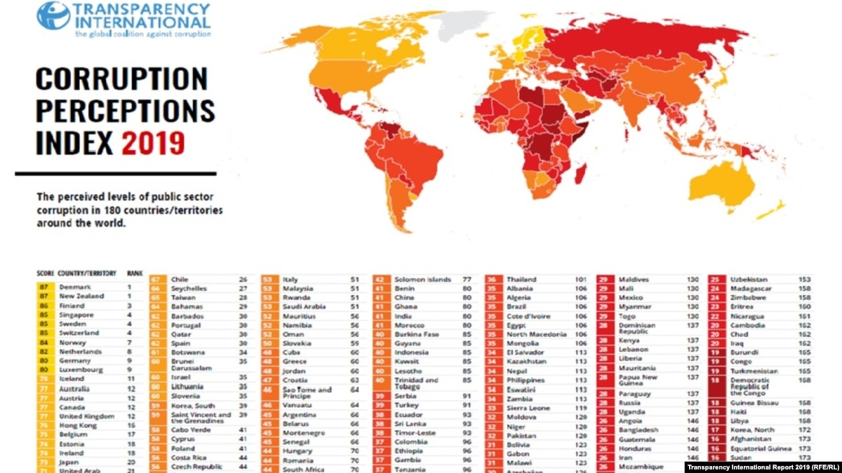 Image result for transparency international report 2019