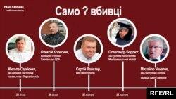 Графика с сайта Украинской службы Радио Свобода