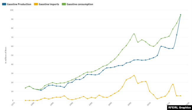 Graph:Iran's Gasoline Production vs Consumption