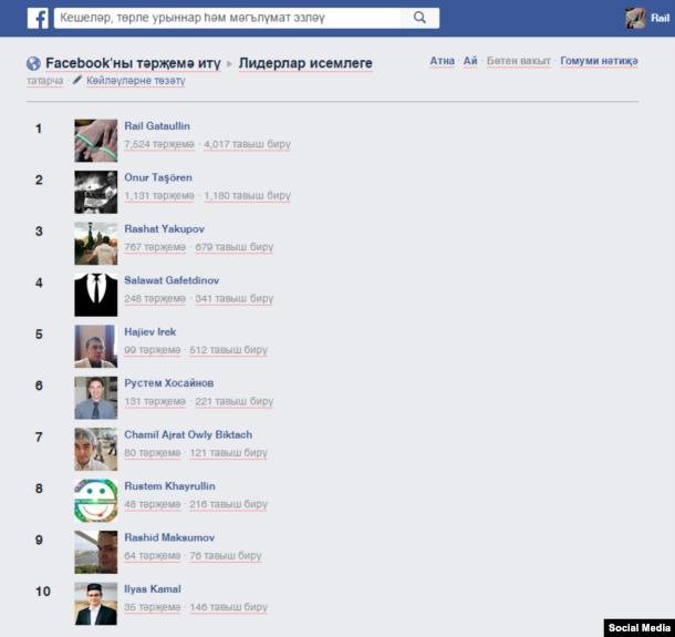 Facebook-ны татарчалаштыруда актив катнашканнар исемлеге