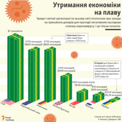 INFOGRAPHICS---Keeping the economy afloat