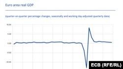 Според работния сценарий на ЕЦБ възстановяването на БВП на еврозоната до нивата отпреди пандемията ще изисква поне две години