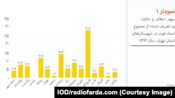 نمودار ۱- سهم «علائم و حالات بد تعریف شده» از مجموع اسناد فوت در شهرستانهای استان تهران- سال ۱۳۹۳
