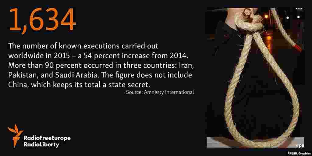 """Число смертных приговоров, приведённых в исполнение в 2015 году значительно возросло в сравнении с 2014 годом - на 54 процента и составило 1634. Более 90 процентов казней приходится на три государства: Иран, Пакистан и Саудовскую Аравию. В Китае статистика по смертным казням считается государственной тайной"""". Источник: Amnesty International"""