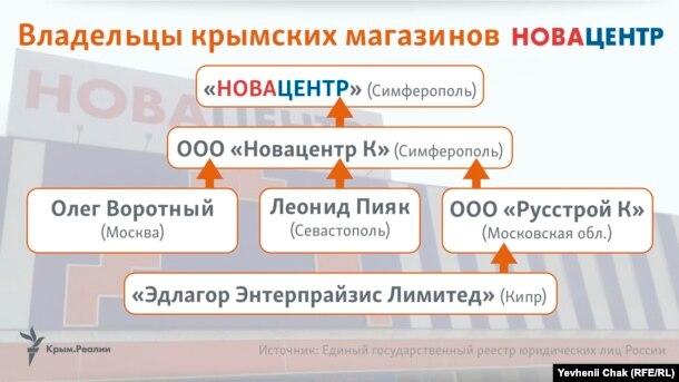 Як Герега торгує в анексованому Росією Криму - фото 4