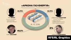 У жовтні 2018-го до складу засновників «Аркона Газ-Енергія» приєднався Олег Ольховий - екс-директор спортклубу Порошенка «5 елемент»