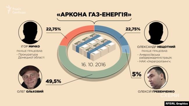 У жовтні до складу засновників «Аркона Газ-Енергія» приєднався Олег Ольховий
