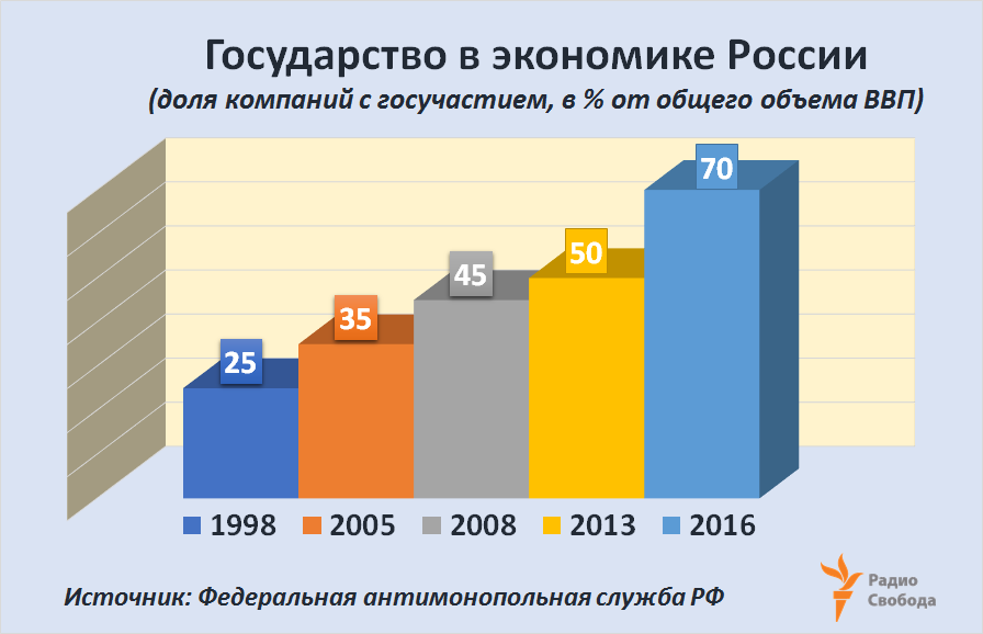 Russia-Factograph-State Share-Economy