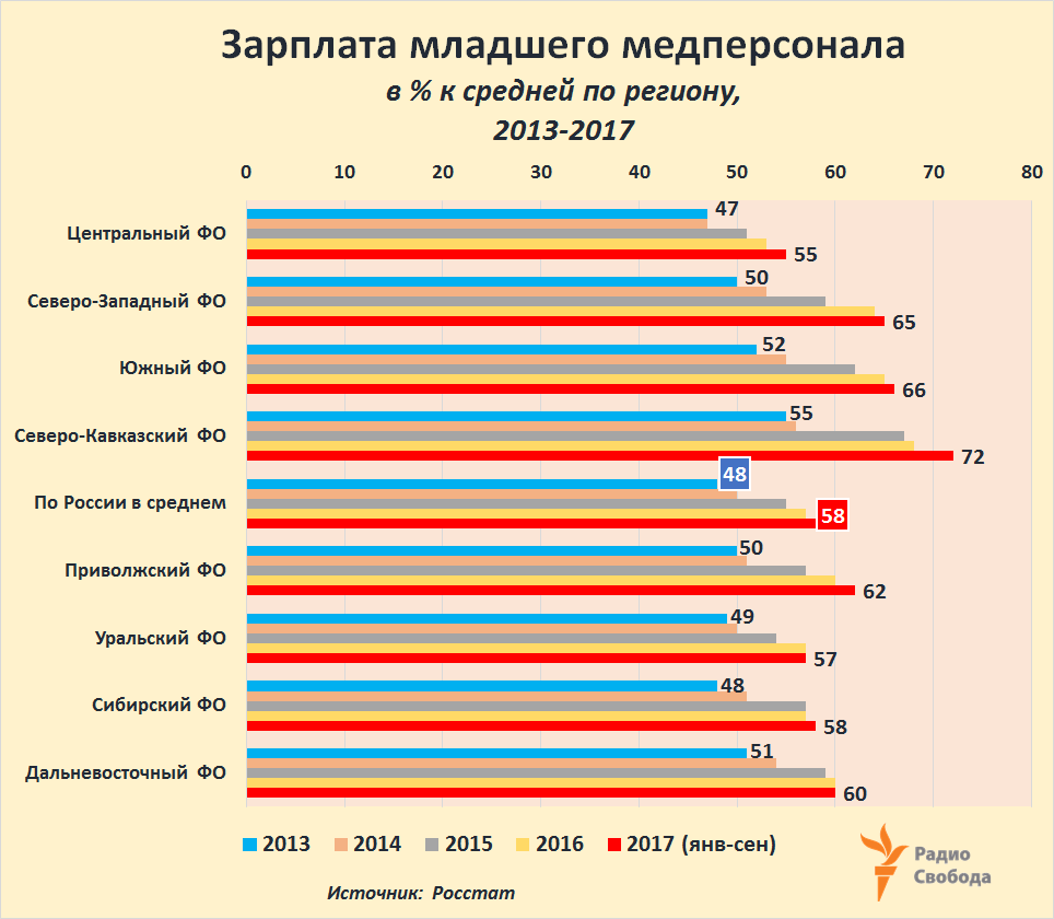 Russia-Factograph-Doctors-Salaries-Nursing Staff-2013-2017