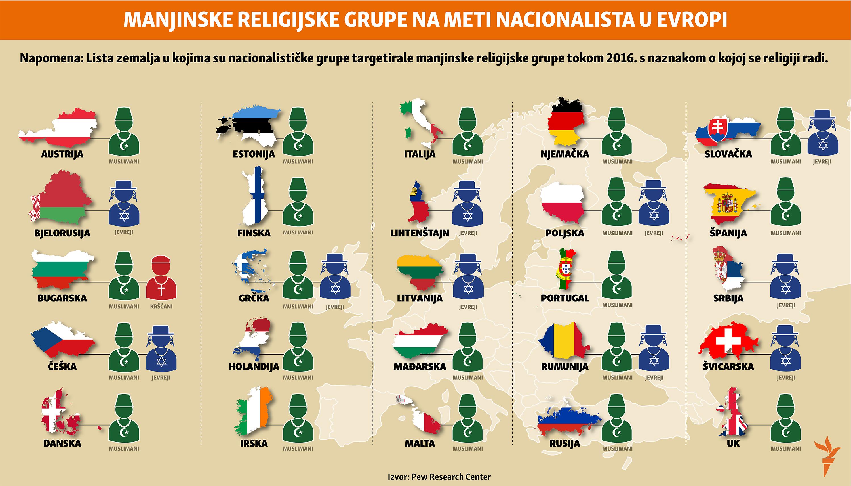 Infografika: Napadi na religijske manjine, Balkanski servis
