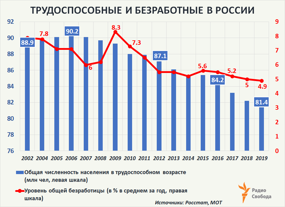Russia-Factograph-Demography-Russia-in Working Age-Unemployment-2002-2019