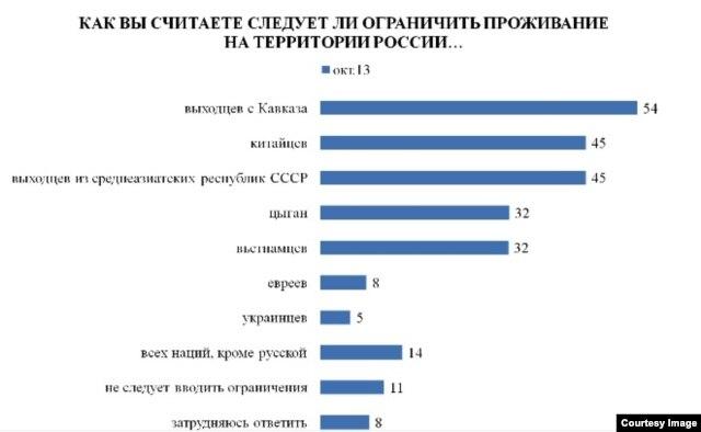 Данные опроса Левада-центра, опубликованные 5 ноября 2013 г.
