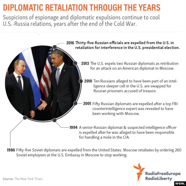 Putin Says Russia Will Not Expel U S  Diplomats