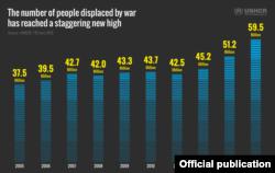 Кількість біженців у світі збільшується щороку