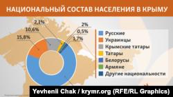Национальный состав Крыма в феврале 2016 года