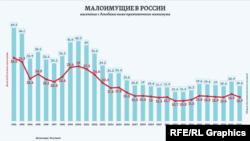 Nivelul sărăciei în Rusia începând cu 1992