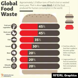 Инфографика 2018: Отпад од храна на глобално ниво.