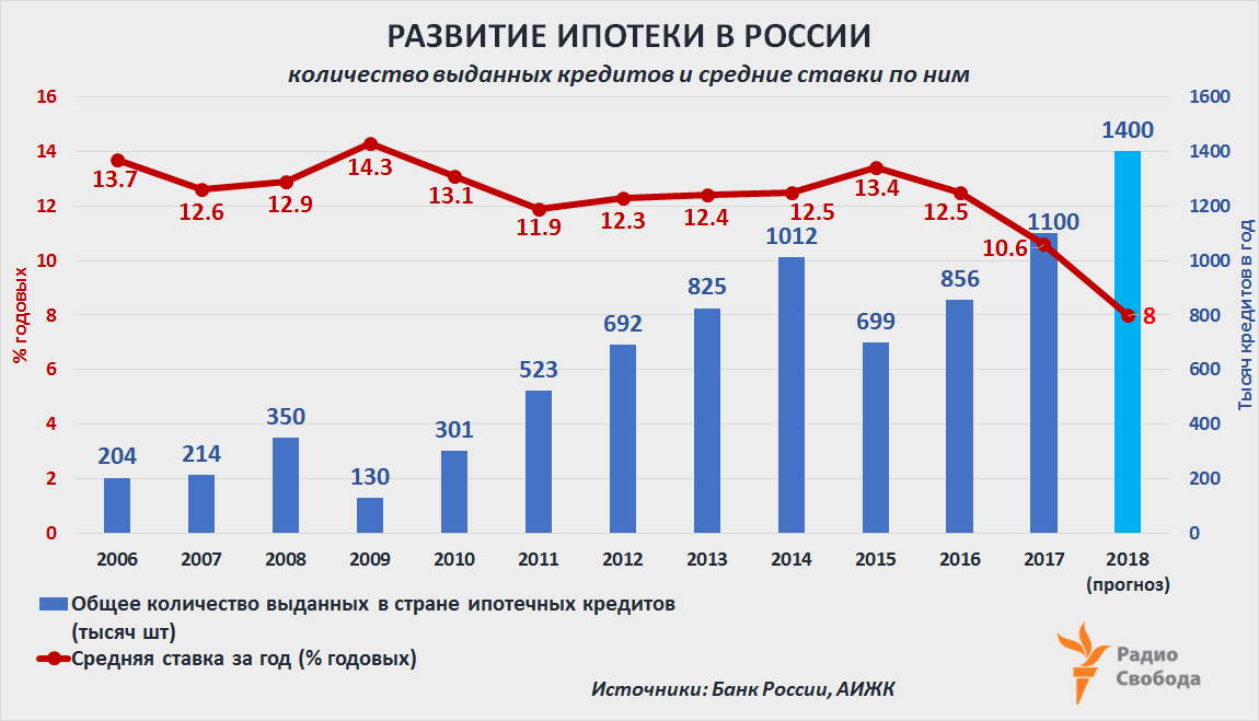 Russia-Factograph-Housing-Mortgage-Development-Russia-2006-2017