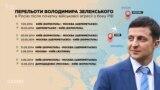 Володимир Зеленський ще у травні-червні 2014-го 4 рази літав в Росію