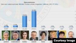 прелиминирани резултати од претседателските избори во Молдавија, 30.10.2016.