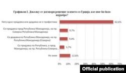 Податоци од истражувањето на МЦМС и Институтот за демократија