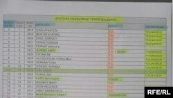 Список лиц, скончавшихся в результате теракта в аэропорту имени Ататюрка в Стамбуле.