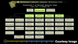 Структура руководящих органов чехословацкой разведки