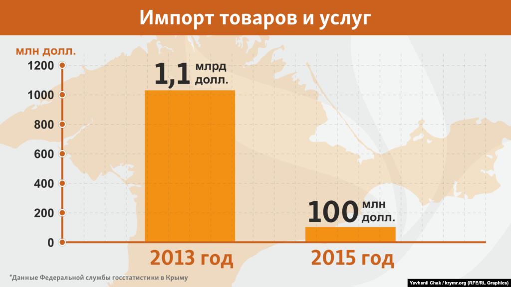 Перебуваючи під санкціями, кримська економіка за показником імпорту також просіла в 11 разів