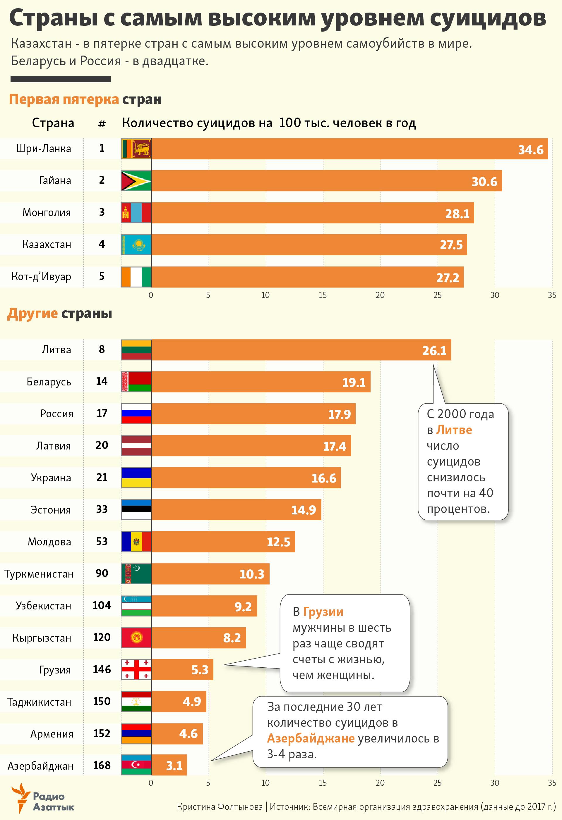 какая страна занимает 1 место по суициду быстрый займ наличными по паспорту 24 часа