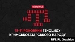 В Україні депортацію кримськотатарського народу визнали геноцидом