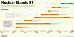 INFOGRAPHIC: Nuclear Standoff