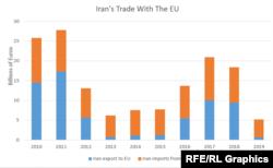 Iran's Trade With the EU