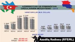 Ադրբեջանի և Հայաստանի ռազմական հաշվեկշի։ը։