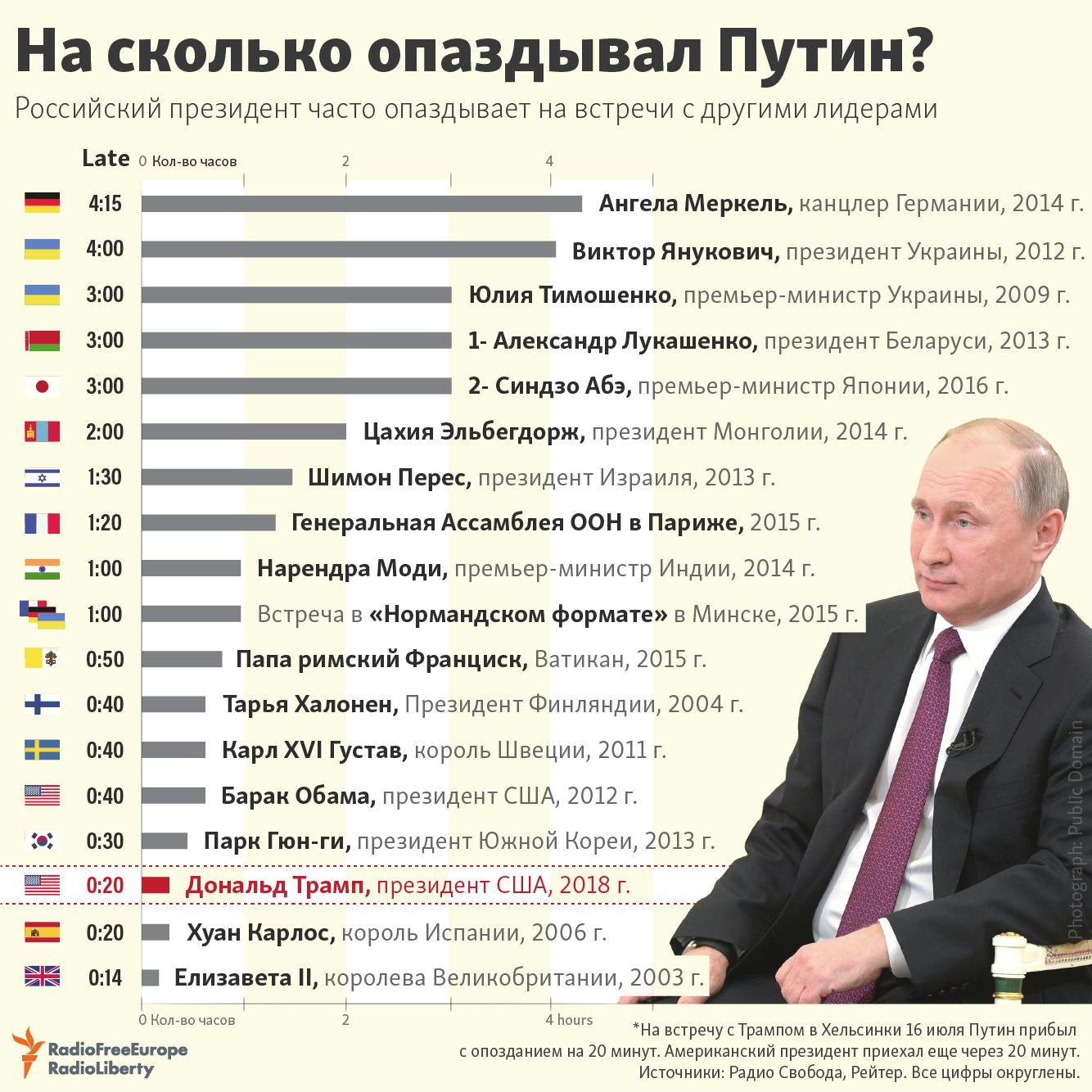 Почему Путин опаздывает на встречи фото
