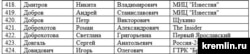 The Kremlin's official list of journalists accredited for Putin's annual press conference on December 20 shows that Roman Dobrokhotov (No. 421) had been approved to attend the event.
