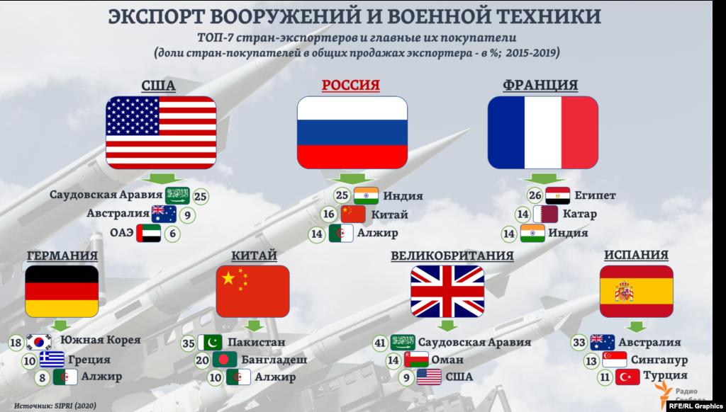 83% мировых продаж вооружений, по оценкам SIPRI, приходится на Топ-7 стран – экспортеров, в том числе только на долю двух первых (США и России) – 57%. Для каждой из стран - ведущих экспортеров военной техники 40-60% всех поставок выпадает на долю первой тройки стран - покупателей.