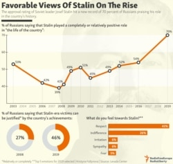 INFOGRAPHIC: Favorable Views Of Stalin On The Rise