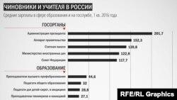Зарплаты учителей и других бюджетников в России