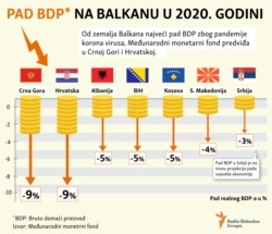 Infographic: GDP decline in the Balkans