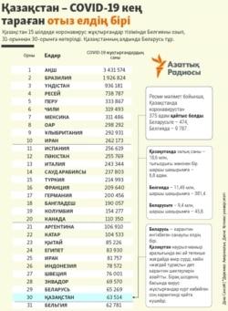 Kazakhstan Infographics in top-30 COVID cases statistics in Kazakh