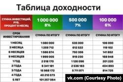 Таблица доходности из официальной группы компании