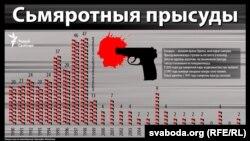 Сьмяротнае пакараньне ў Беларусі, інфаграфіка