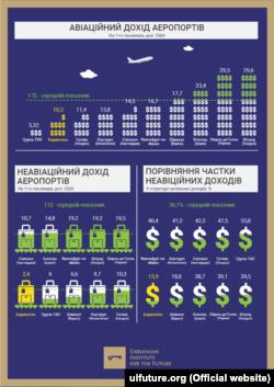 Інфографіка аналітичного центру «Українського інституту майбутнього»