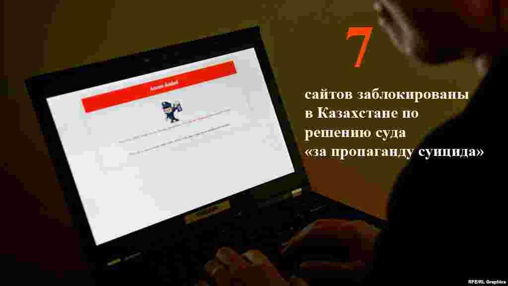 Прокуратура Западно-Казахстанской области сообщила на этой неделе о блокировке семи сайтов, которые «пропагандируют суицид». По данным прокуроров, по результатам мониторинга аккаунтов в социальных сетях, принадлежавших 16-летней жительнице области, которая в ноябре прошлого года была обнаружена повешенной, выяснилось, что она посещала сайты «Суицид» и «Как умереть, покончив жизнь самоубийством».