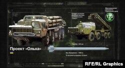 Проект «Вільха» (створення ракетного комплексу з коригованим боєприпасом)