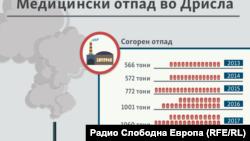 Инфографика - Медицински отпад во Дрисла